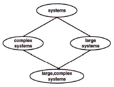Figure 1: Relationship between systems, complex systems, large systems, CBLSS, Alexander Tschobokdji, IFSR Newsletter 1995 Vol 14 No 3 (38) August