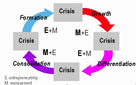 Systems Thinking, Entrepreneurship and Management, Figure 2: Organization Life Cycle (Matjaz MULEJ, Miroslav REBERNIK, Stefan KAJZER, 1996)