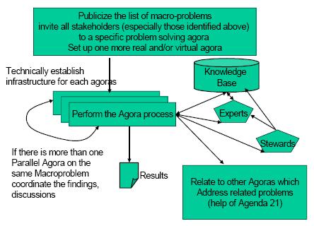 Fig. 1: The agora process, Fuschl Conversation 2004, IFSR Newsletter 2004 Vol. 22 No. 1 October