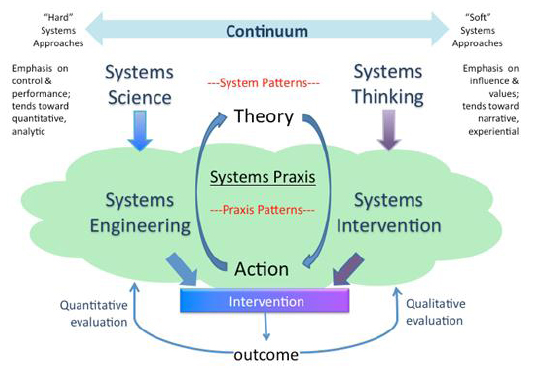 Chart 2, Team 4: Towards a Common Language for Systems Praxis, 16th IFSR Conversation 2012, IFSR Newsletter 2012 Vol. 29 No. 1 September