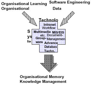 Organizational Memory Systems: Advanced Database & Network Technologies in Organizations, Franz Lehner, IFSR Newsletter 1998 Vol 17 No 3-4 December