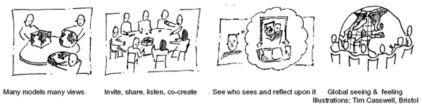 Embodying Situations & Issues: Sharing Contexts and Encouraging Dialogue, Heiner Benking, IFSR Newsletter 1998 Vol 17 No 3-4 December