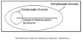 Figure 1: All statements are made by an observer (Maturana), Team 2: Science II: Science Too!, 16th IFSR Conversation 2012, IFSR Newsletter 2012 Vol. 29 No. 1 September