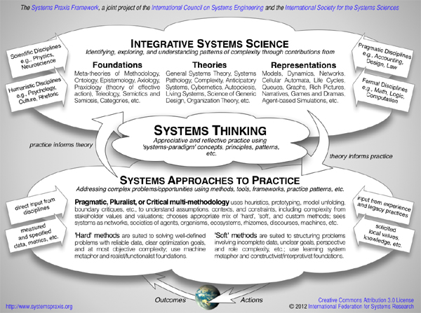 Figure 1: The Systems Praxis Framework, Team 4: Towards a Common Language for Systems Praxis, 16th IFSR Conversation 2012, IFSR Newsletter 2012 Vol. 29 No. 2 December