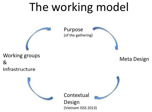 Figure 1: The Working Model, Team 3: Designing Learning Systems for Global Sustainability, 16th IFSR Conversation 2012, IFSR Newsletter 2012 Vol. 29 No. 1 September