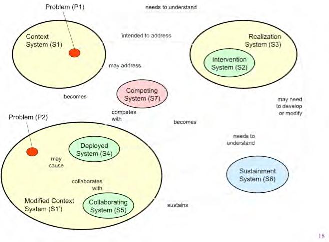 The 7 Samurai framework. IFSR Conversations 2012
