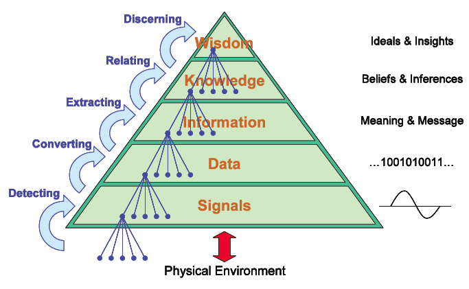 Knowledge Pyramid. IFSR Conversations 2012