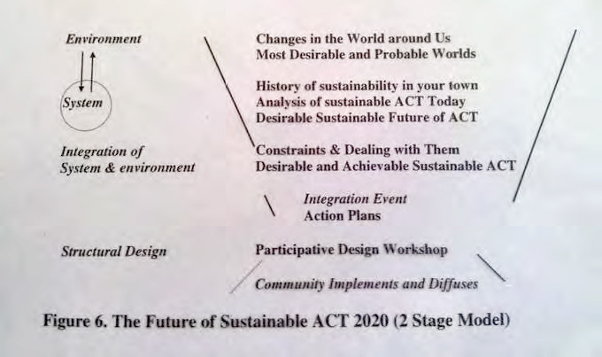 Figure 5 - Examples of addressing the environment of the system as the first phase of the Search Conference, IFSR Conversations 2012