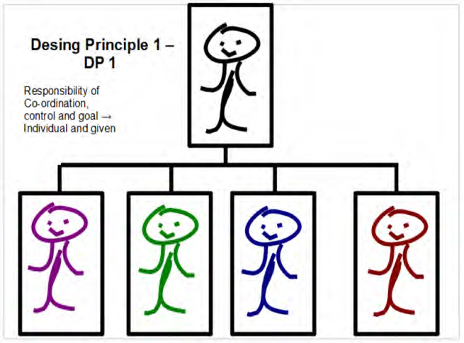 Figure 6 - Design Principle 1 – DP 1, IFSR Conversations 2012