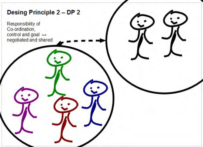 Figure 7 - Design Principle 2 – DP 2, IFSR Conversations 2012