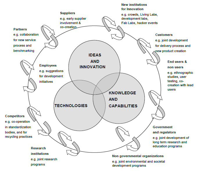Figure 1 Stakeholder view to collaborative innovation and examples of interactive relationships, IFSR Conversations 2012