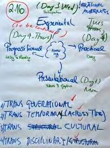 Team 3: Figure 2.16. IFSR Conversations 2012