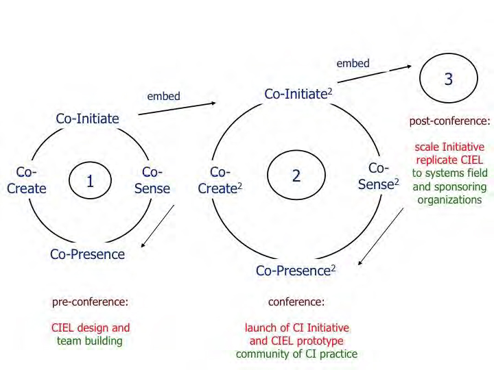 GAR Methodology with Theory U Process Design. IFSR Conversations 2012