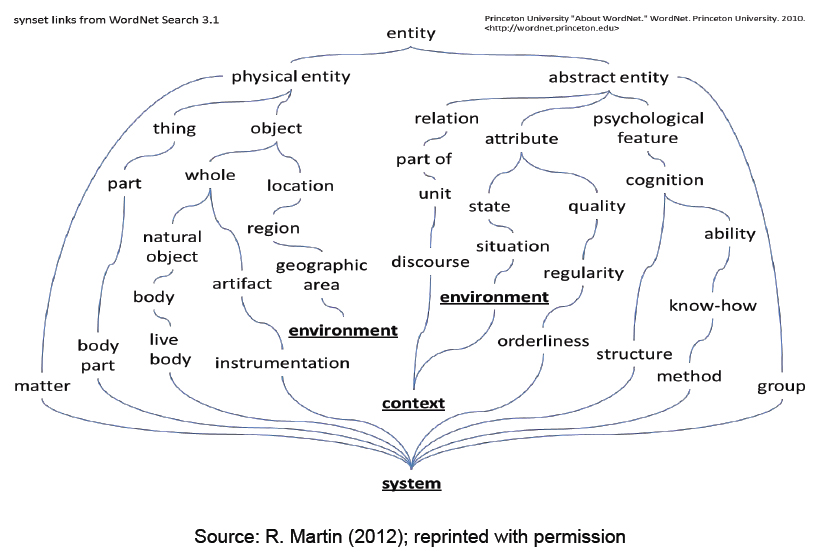 WordNet synsets emphasizing system, environment and context. IFSR Conversations 2012