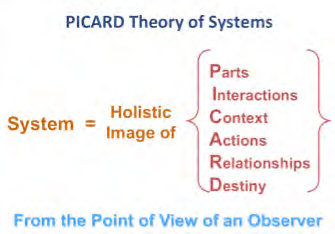 PICARD theory (or systems thinking framework. IFSR Conversations 2012