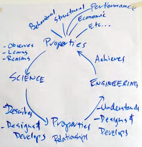science and engineering system coupling diagram. IFSR Conversations 2012