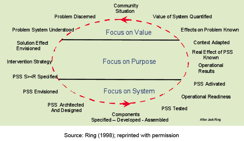Value Cycle by Jack Ring. IFSR Conversations 2012