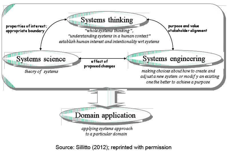 Applying a Systems Approach to a particular domain. IFSR Conversations 2012