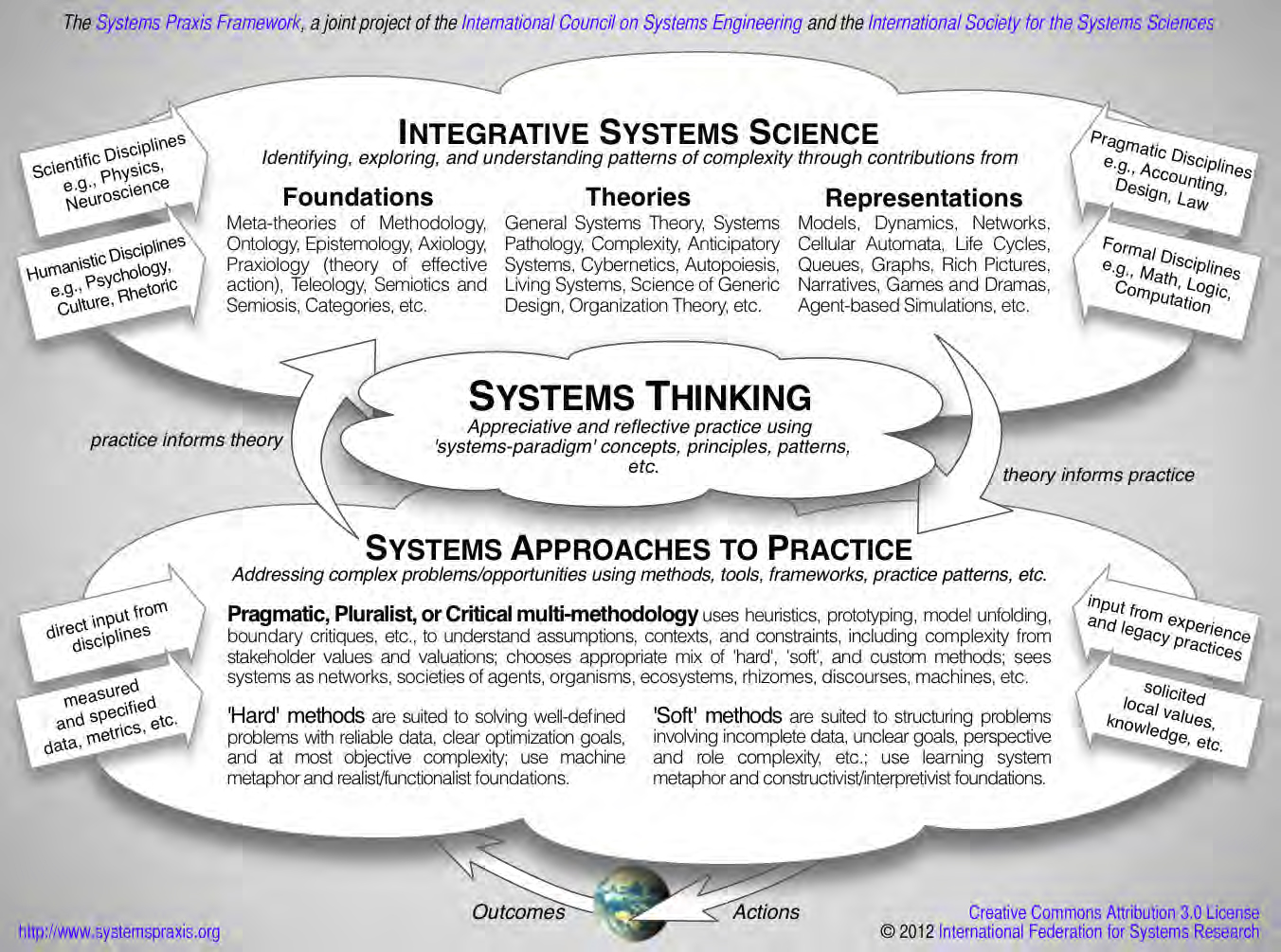 The Systems Praxis Framework. IFSR Conversations