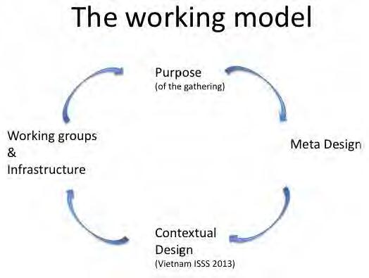 Team 3: Working Model. IFSR Conversations 2012