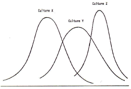 Figure 1: Homogenistic View of Cultures, Prof. Dr. Magoroh Maruyama, Tokyo, IFSR Newsletter 1993 Vol. 12 No. 2 (30) August