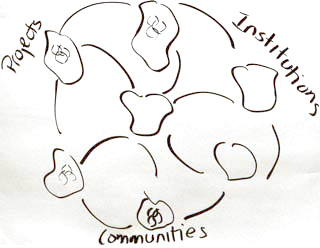 Figure 2: Team 3: Learning Systems for Sustainability, Proceedings of the IFSR Conversations 2010, Pernegg, Austria
