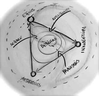 Figure 3: Team 3: Learning Systems for Sustainability, Proceedings of the IFSR Conversations 2010, Pernegg, Austria