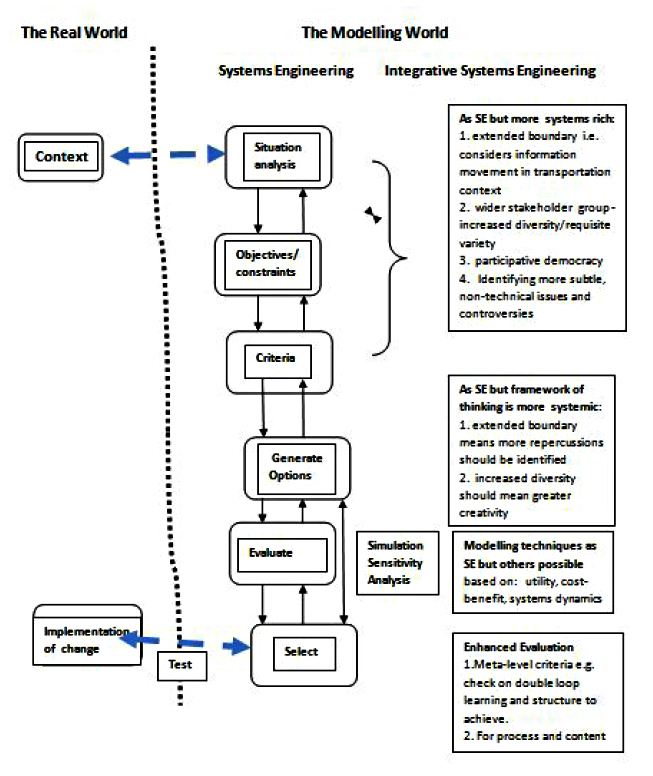 Figure 4 Systems Engineering and Integrated Systems Engineering, Team 4: Towards Integrative Systems Engineering: A Case Study Derived From Movement Of People, Goods And Information, Proceedings of the IFSR Conversations 2010, Pernegg, Austria